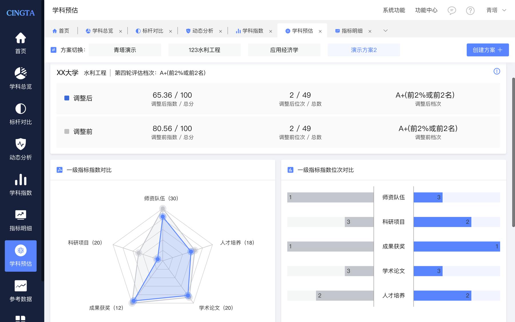 重磅!青塔学科动态分析平台5.0正式发布
