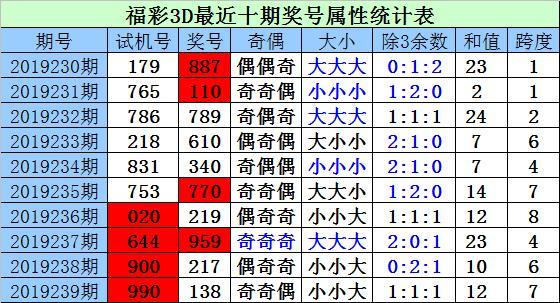 财迷福彩3D第19240期:百十位同时上升