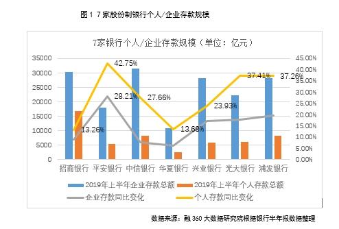 7家股份行上半年财报解读:揽储成本上升 理财收入下降