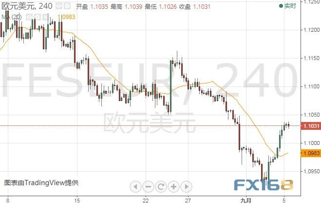 英国脱欧与中美贸易均传重要消息 FXStreet首席分析师:欧元、英镑、日元和澳元最新走势预测