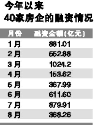 """8月40家房企融资下跌近六成 信托贷款""""紧急刹车"""""""
