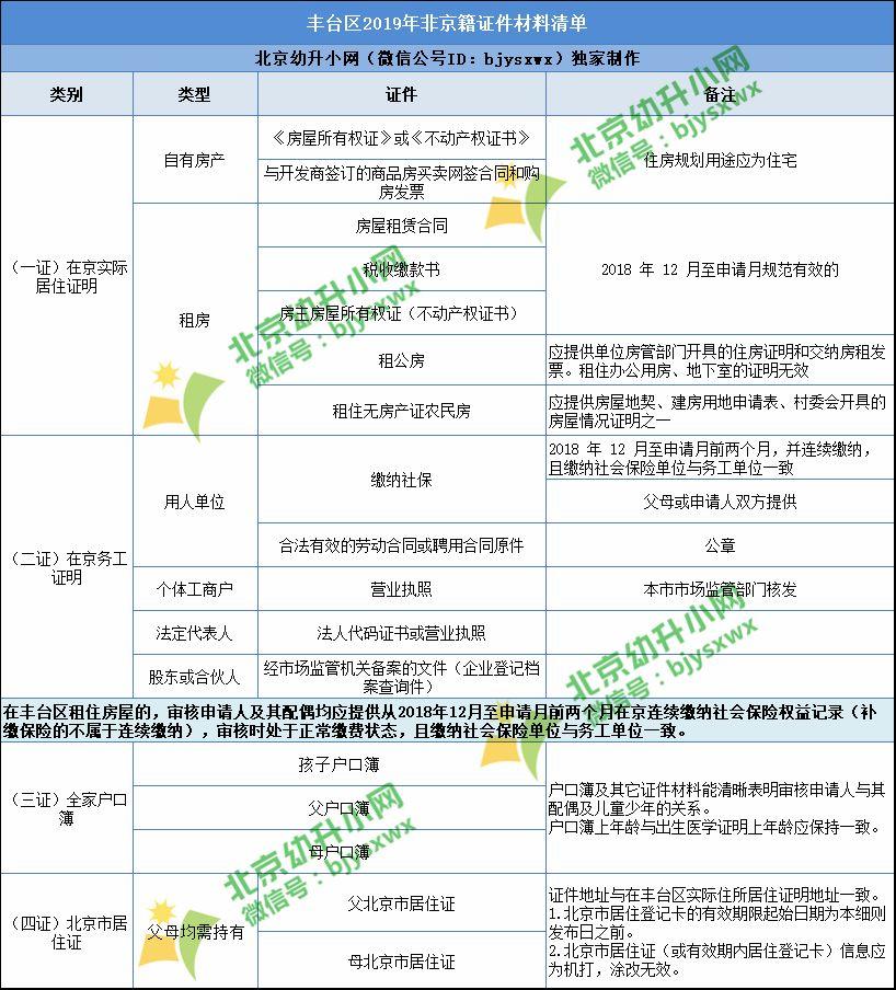 【热门】2020年丰台区非京籍材料准备清单,需满足这些要求!