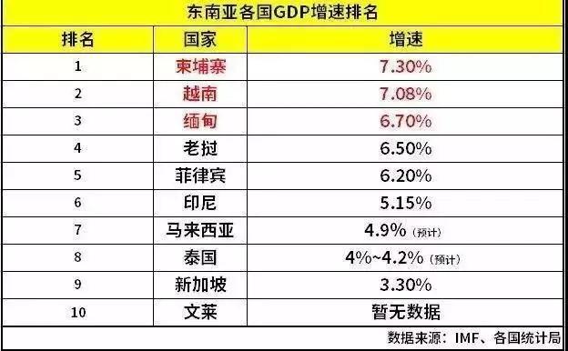 2019世界gdp排行榜_美国强大发达到什么程度 GDP总量突破20万亿美元