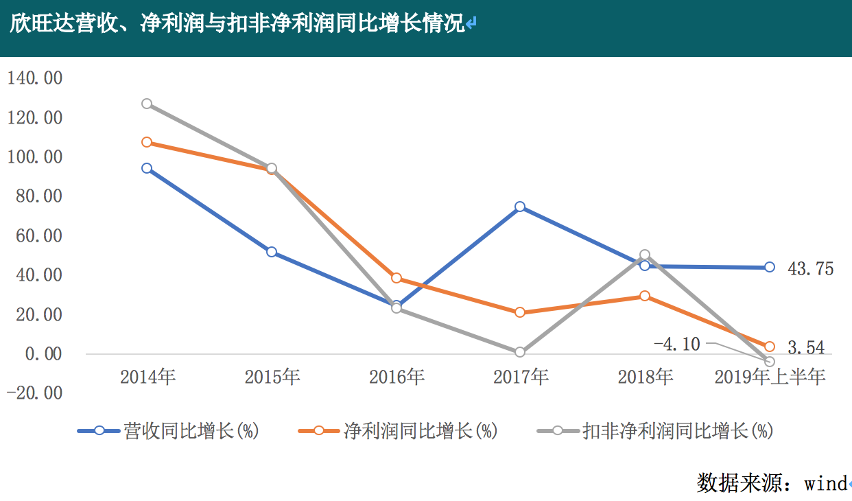 資產負債率居高不下 2019年上半年增收不增利 欣旺達的高增長能否持續