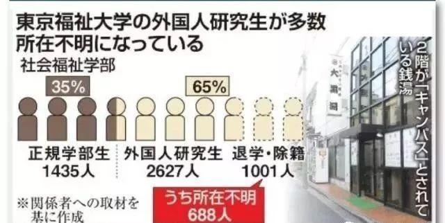 """日本政府开始严抓""""假留学"""",小心被取消签证"""
