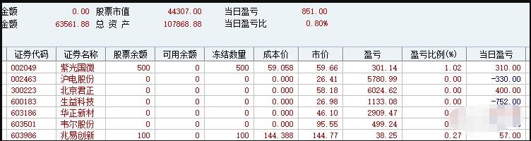 大局观初建立——我在沪电股份斩获30%的坎坷经历
