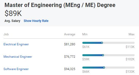 申请最赚钱的美国工程类专业|计算机工程,电子工程,金融工程……