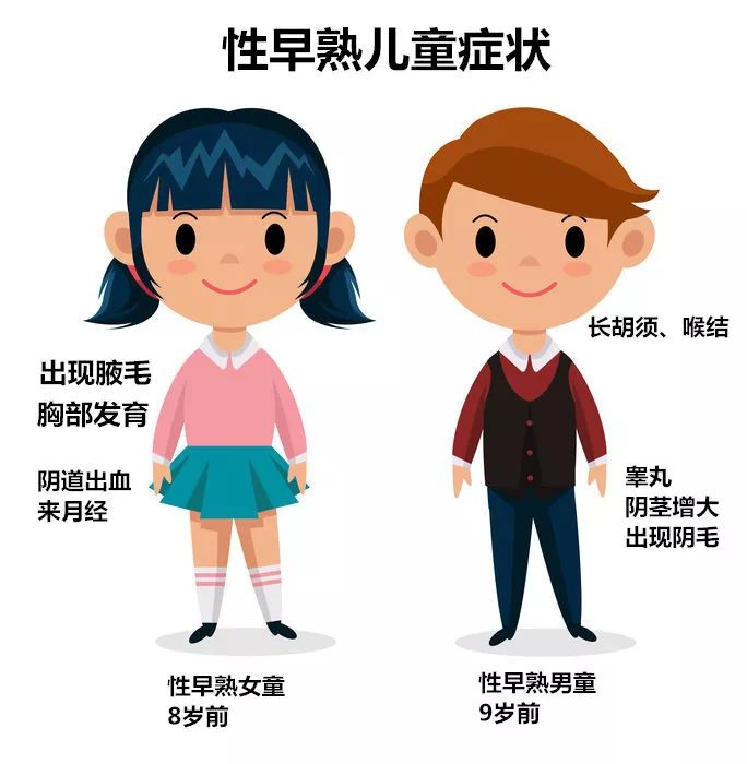 """中国53万儿童""""性早熟""""!6件生活中小事值得警惕"""