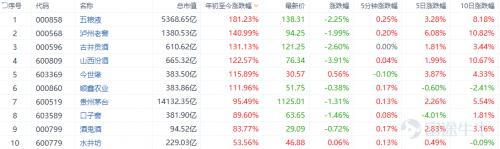 富途证券:AH消费股估值为何天壤之别?80家企业数据分析大揭秘
