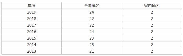 这所985高校A+学科并列全国高校第八,位列江苏省第一