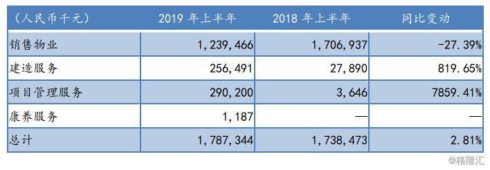 力高集团)上半年土储规模持续增长,财务结构进一步优化