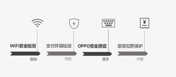 更安全的手机支付保护,ColorOS 6全面升级手机安全防护