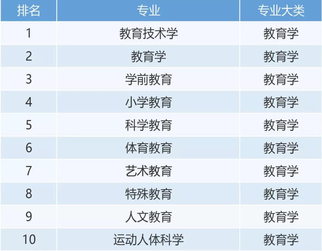 2019年大学生就业排行_2019大学就业前景好的10大专业排名