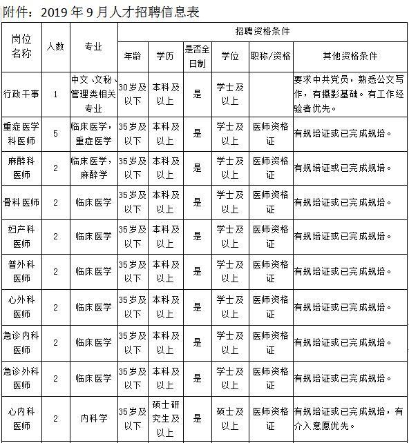 2019年南宁市第三人民医院人才招聘34