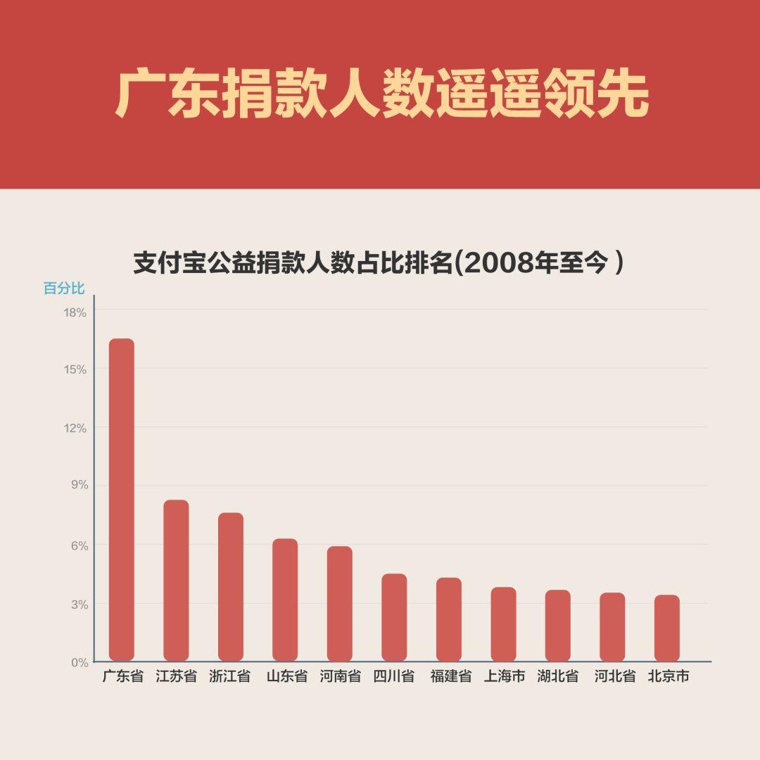中国网友半年捐款18亿 江苏捐款排名