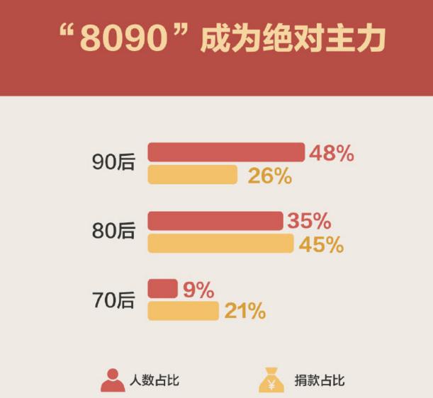 中国网友半年捐18亿 蚂蚁金服胡晓明:科技促成善举