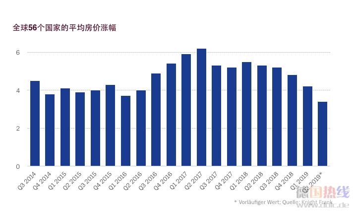 全球房地产市场增长趋缓:中国涨幅第一,德国排24位_德国新闻_德国中文网