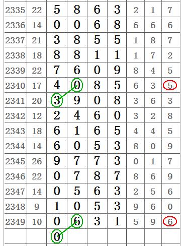 七星彩2350期单双图规,清一色的双线图规!