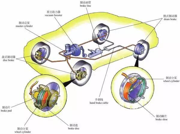 图解 汽车刹车到底靠什么 原来那么简单
