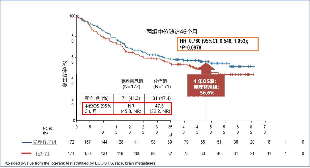 演讲 | 李玉:如何让肺癌患者活得更久?排兵布阵很重要!
