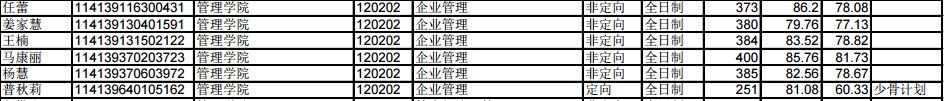 2020中国矿业大学企业管理考研参考书、历年分数线、备考经验