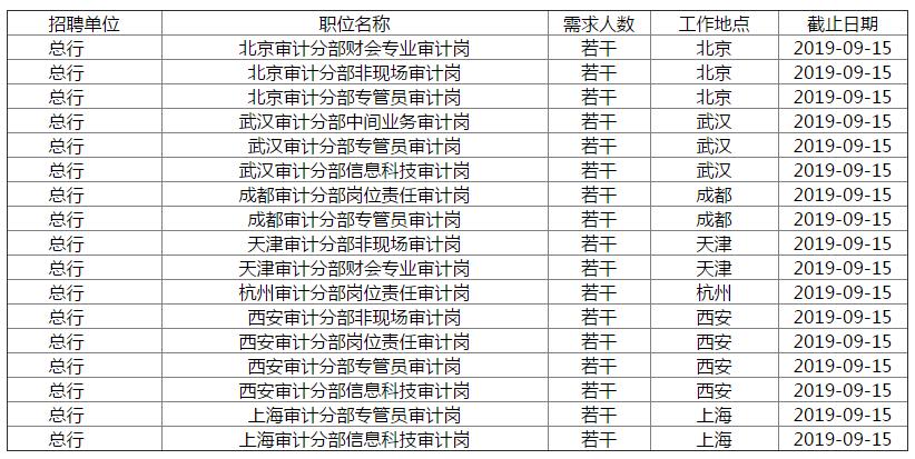 2019年华夏银行总行审计人员招聘启事