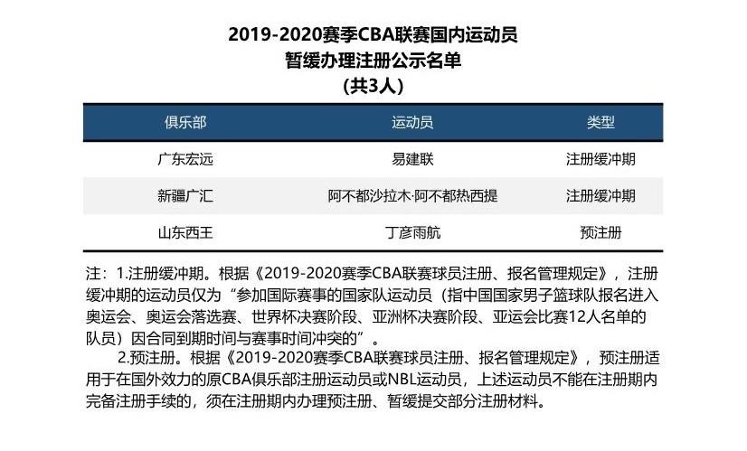 三球员暂缓办理新赛季CBA注册 阿联小丁阿不都原因不一