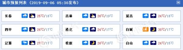 """台风""""玲玲""""周末携风带雨袭吉林 长春通化等地大暴雨"""