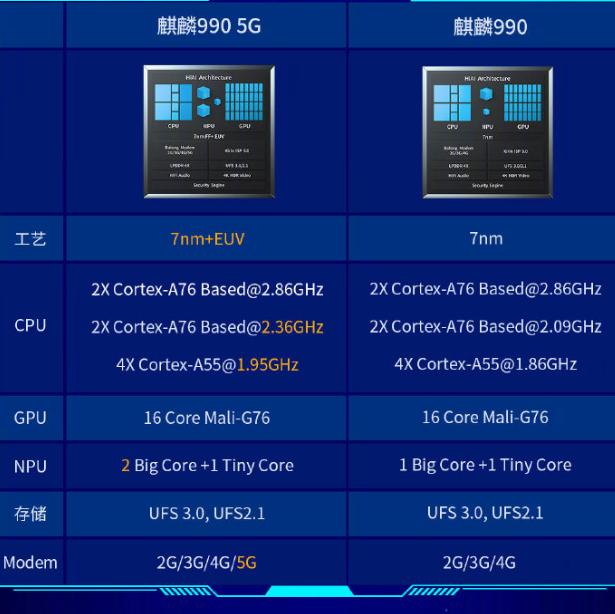 华为麒麟990 5G来了!5G怼苹果、AI屠高通