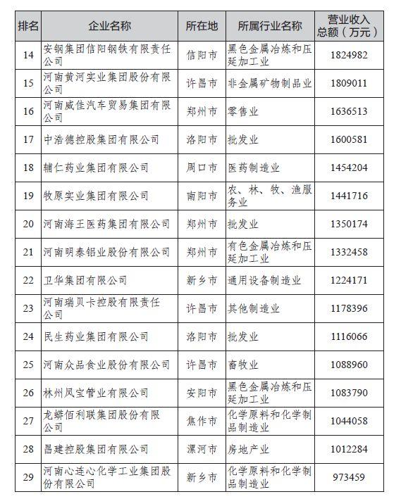 2019年民营企业排行榜_2019年广西民营企业100强排行榜
