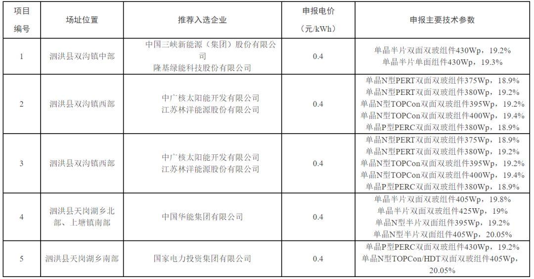 0.4元/度!泗洪光伏基地中标名单出炉(