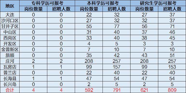 大连庄河总人口多少_大连庄河图片