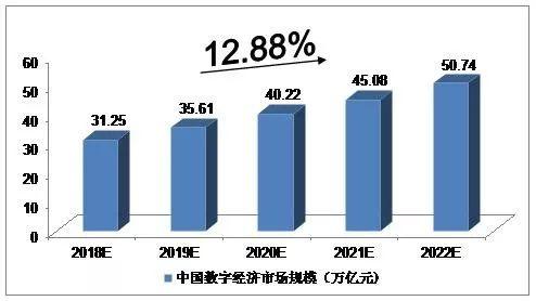 中国数字经济规模总量 GDP贡献_我国经济gdp总量图