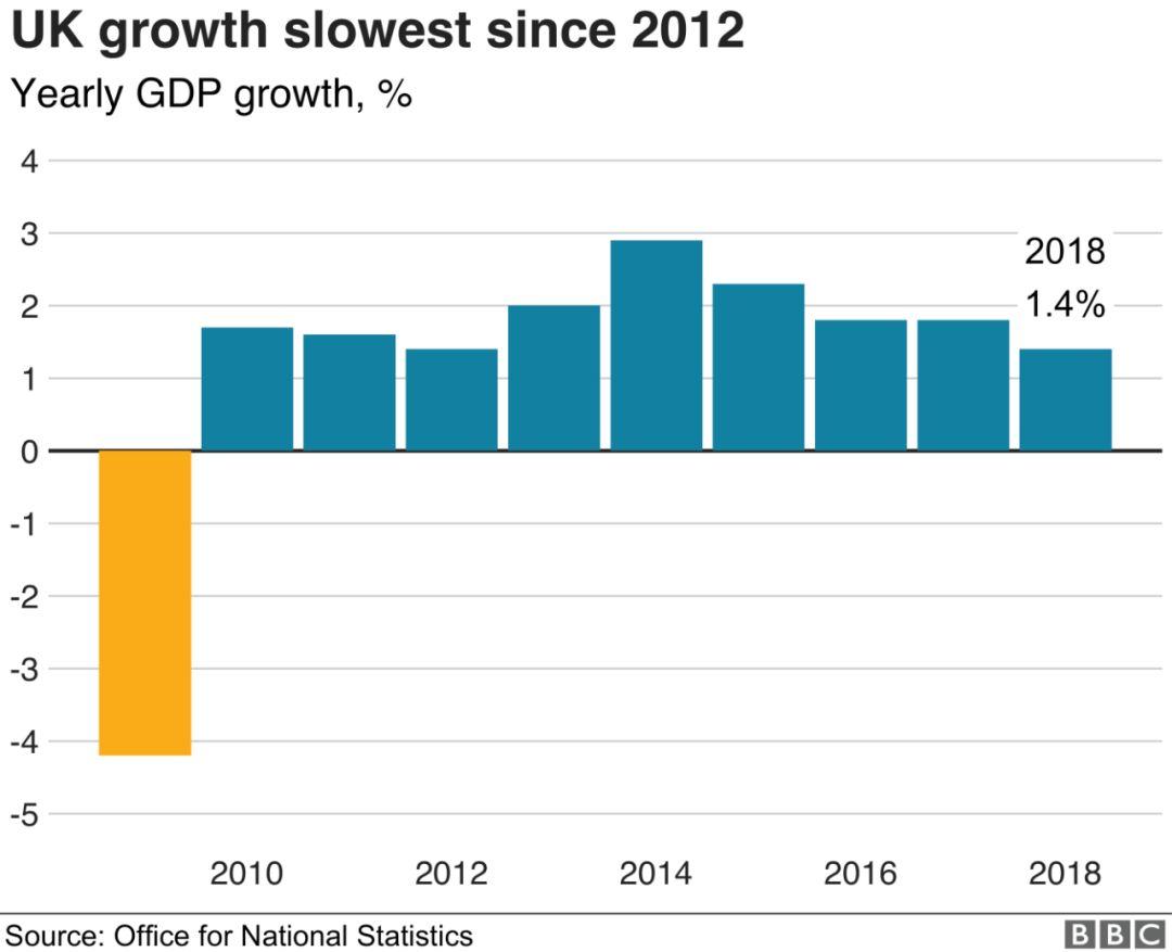 近年英国GDP_英国一季度GDP年率增幅弱于预期但高于前值,且创近两年最高