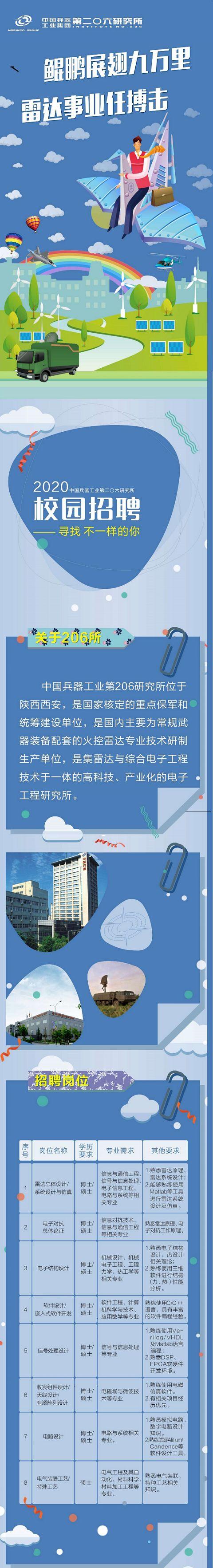 【国防招聘】中国兵器工业集团第206所校
