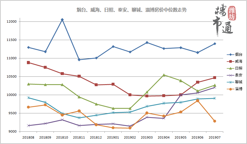 淮坊gdp_最新发布 山东17市GDP排名出炉,快看济宁第几名