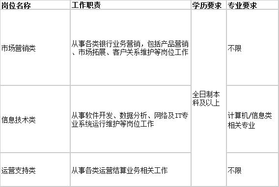 2020招商银行天津分行校园招聘公告