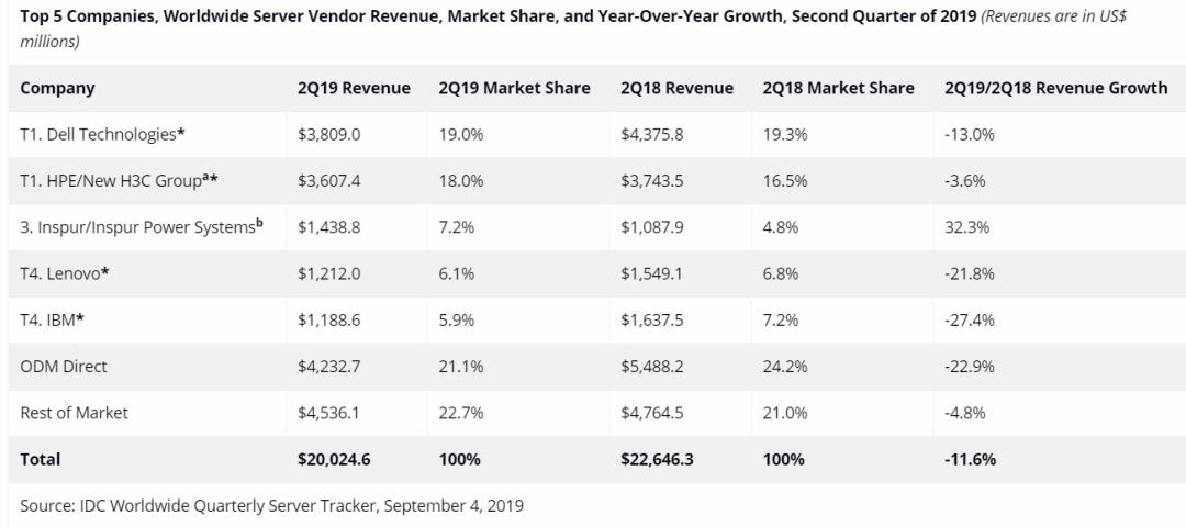 全球服务器市场下滑 11.6%、出货量减少 9.3%