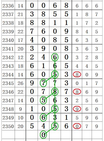 七星彩2351期百位与十位,中肚二字定位