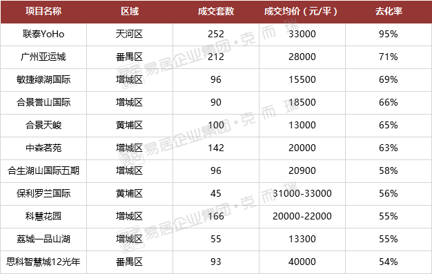 广州31个楼盘性价比大PK!竟然有两个公寓盘笑到最后?