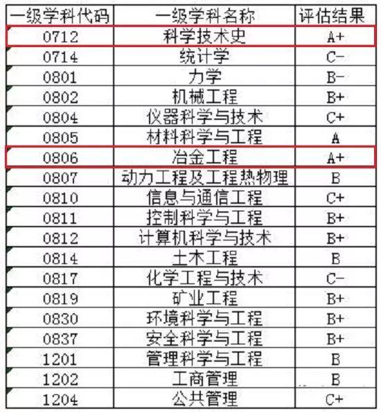 每日一校丨北京科技大学 学风严谨,崇尚实践