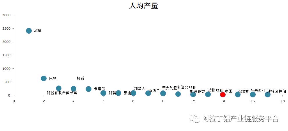 铝产量排行_世界主要产铝国人均产量排名
