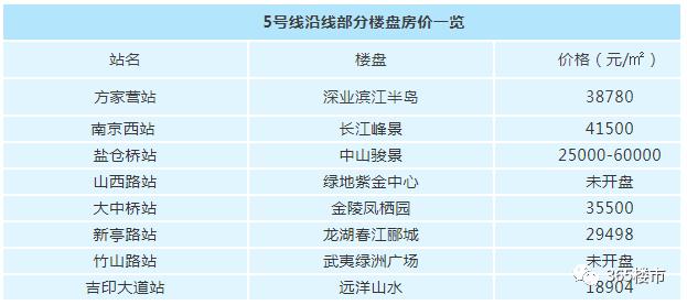 重磅!南京地铁2号线西延终于要来了,这12个小区业主身价要涨