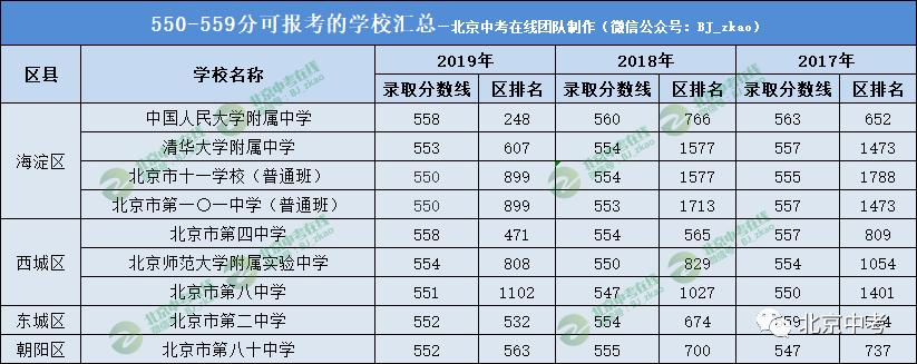 2019年北京中考500以上的考生都考入了这些高中