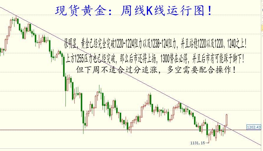 杨朋威:黄金周评(如期大涨,还能再涨吗?)!