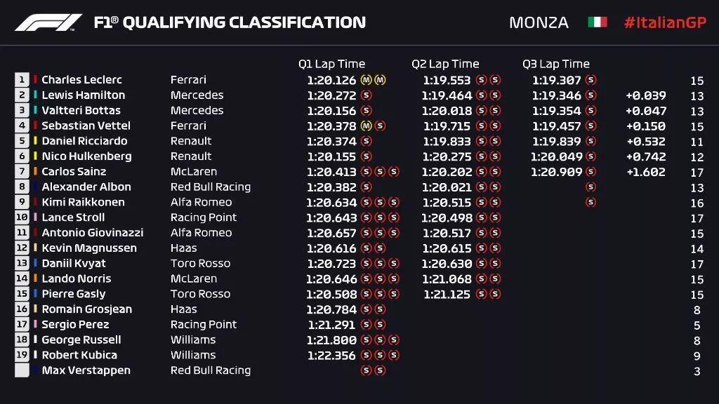 昨晚F1的排位赛开出了婚车队的排场上班高峰的感觉