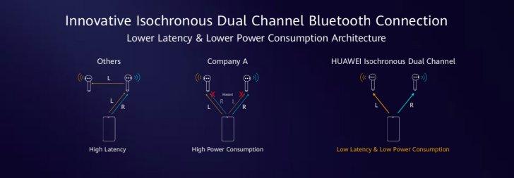 华为麒麟A1芯片解读:世界首款蓝牙5.1和蓝牙低功率5.1可穿戴芯片