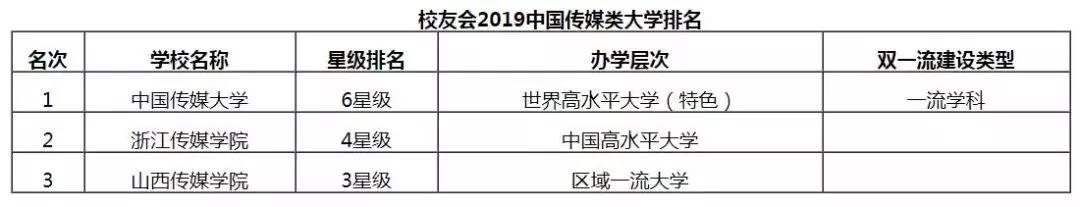 2019年艺术类院校最新排名