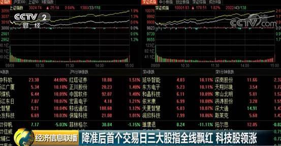 降准后首个交易日:三大股指全线飘红,科技股强势领涨!