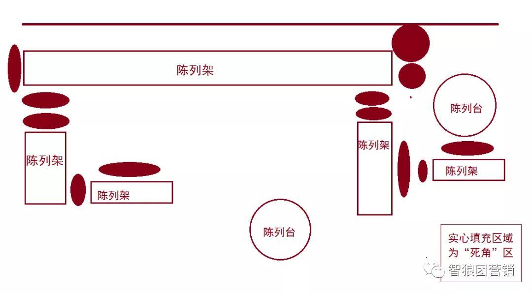 """店铺""""死角""""盘活!门店销量跑不了!!!"""